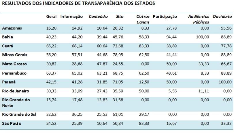 Indicadores de Transparência - tabela I