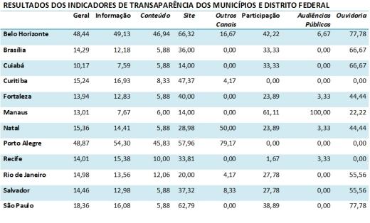 Indicadores de Transparência - tabela II